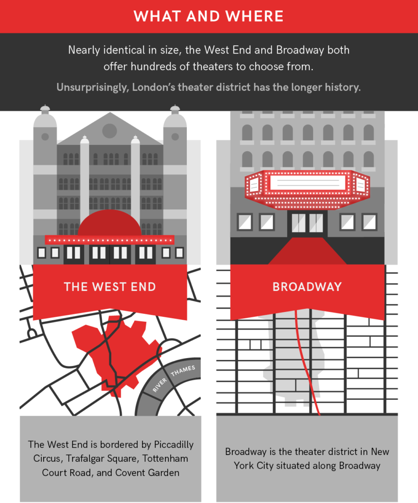 West End vs Broadway Geography