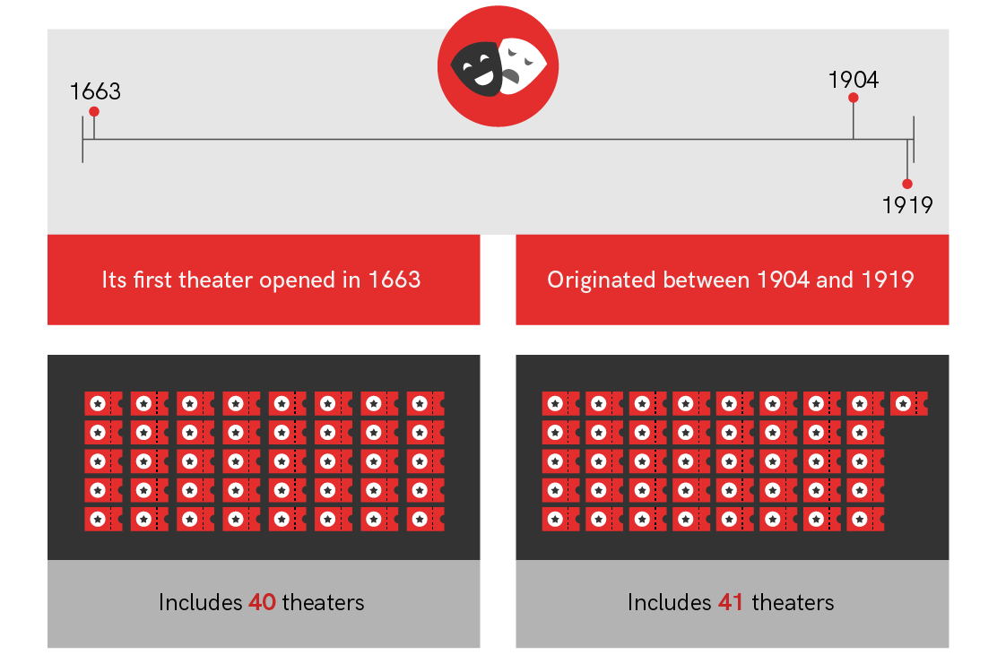 West End vs Broadway Number of Theaters