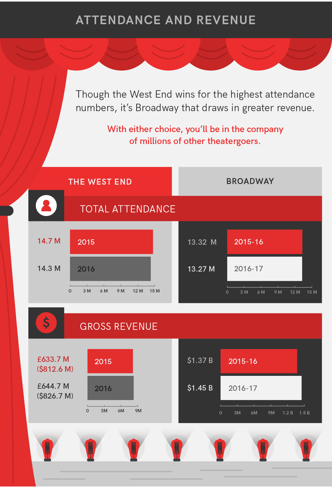 West End vs Broadway Attendance and Media