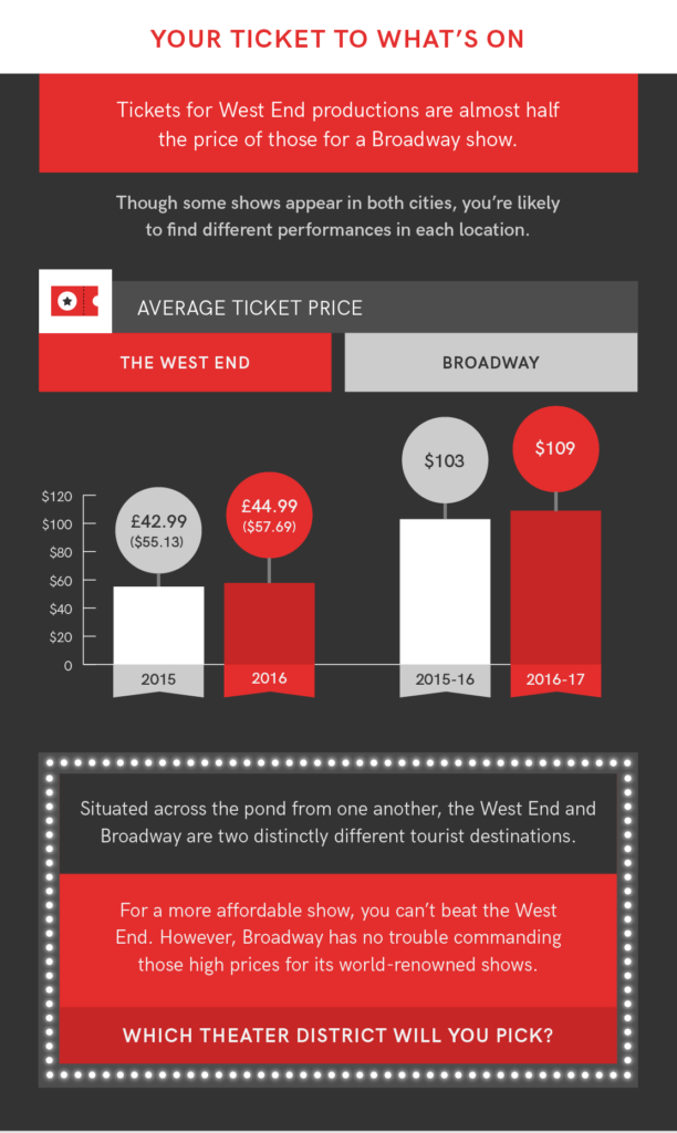West End vs Broadway Average Ticket Price